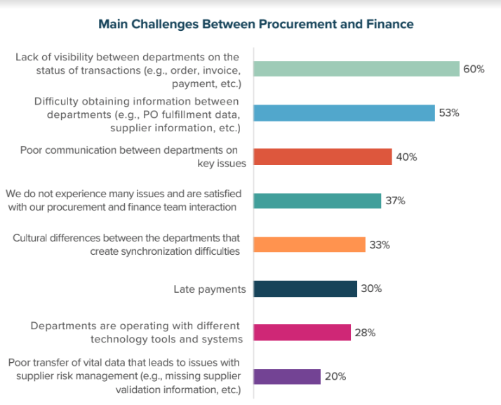 Main Challenges Between Procurement and Finance