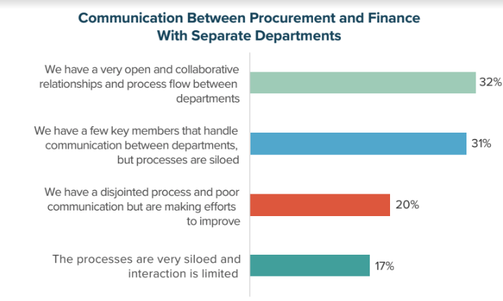 Communication Between Procurement and Finance with Separate Departments