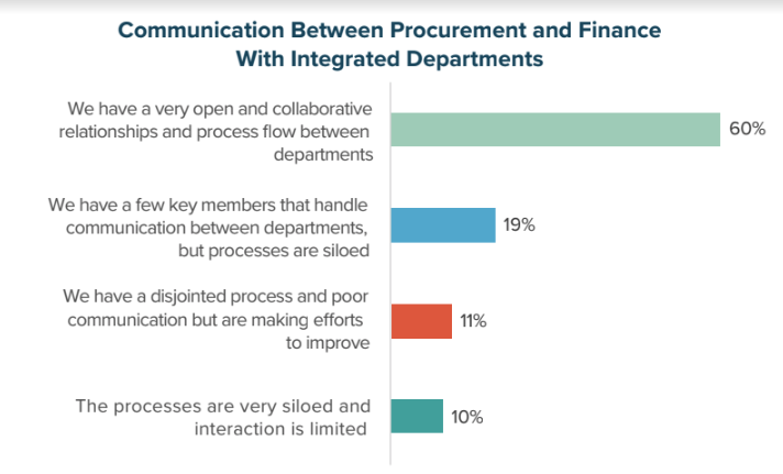 Communication Between Procurement and Finance with Integrated Departments