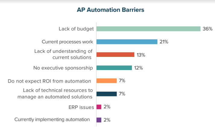AP Automation Barriers