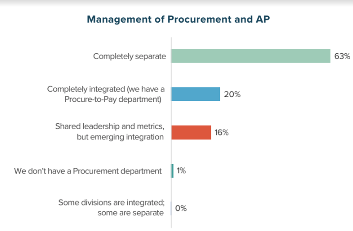 Management of Procurement and AP