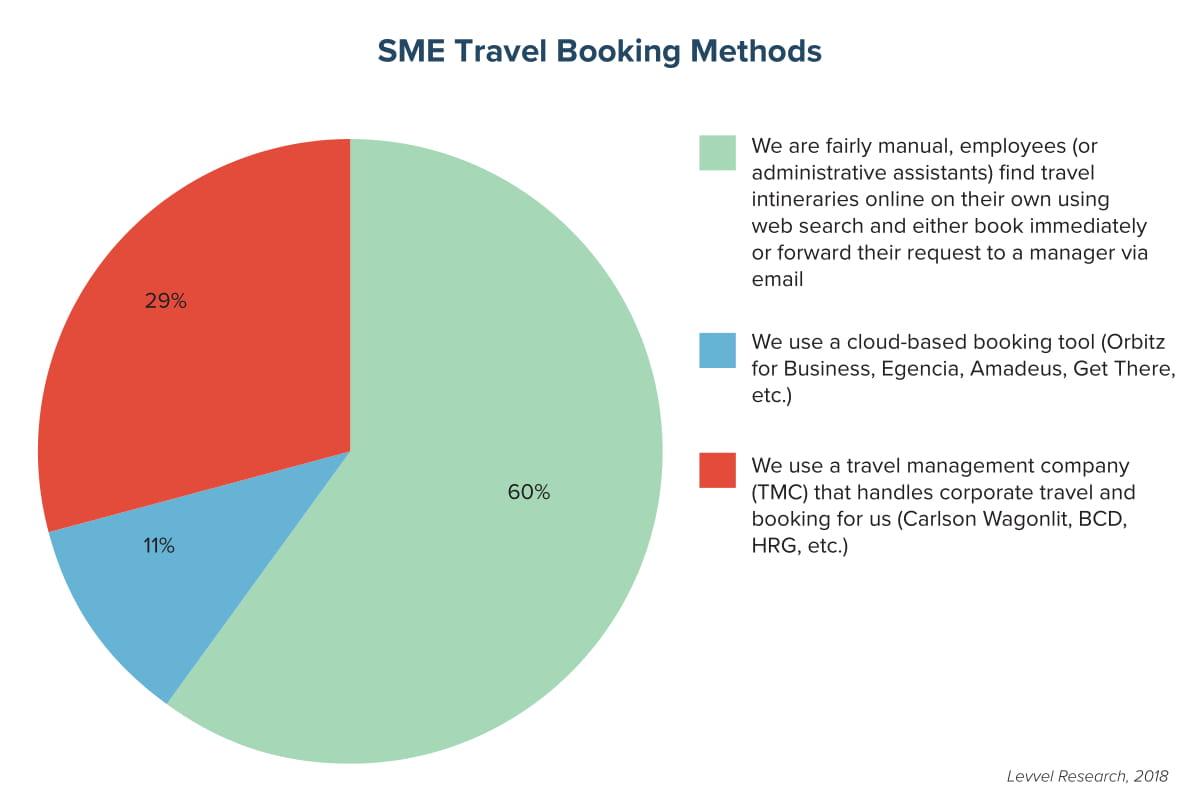 SME Travel Booking Methods