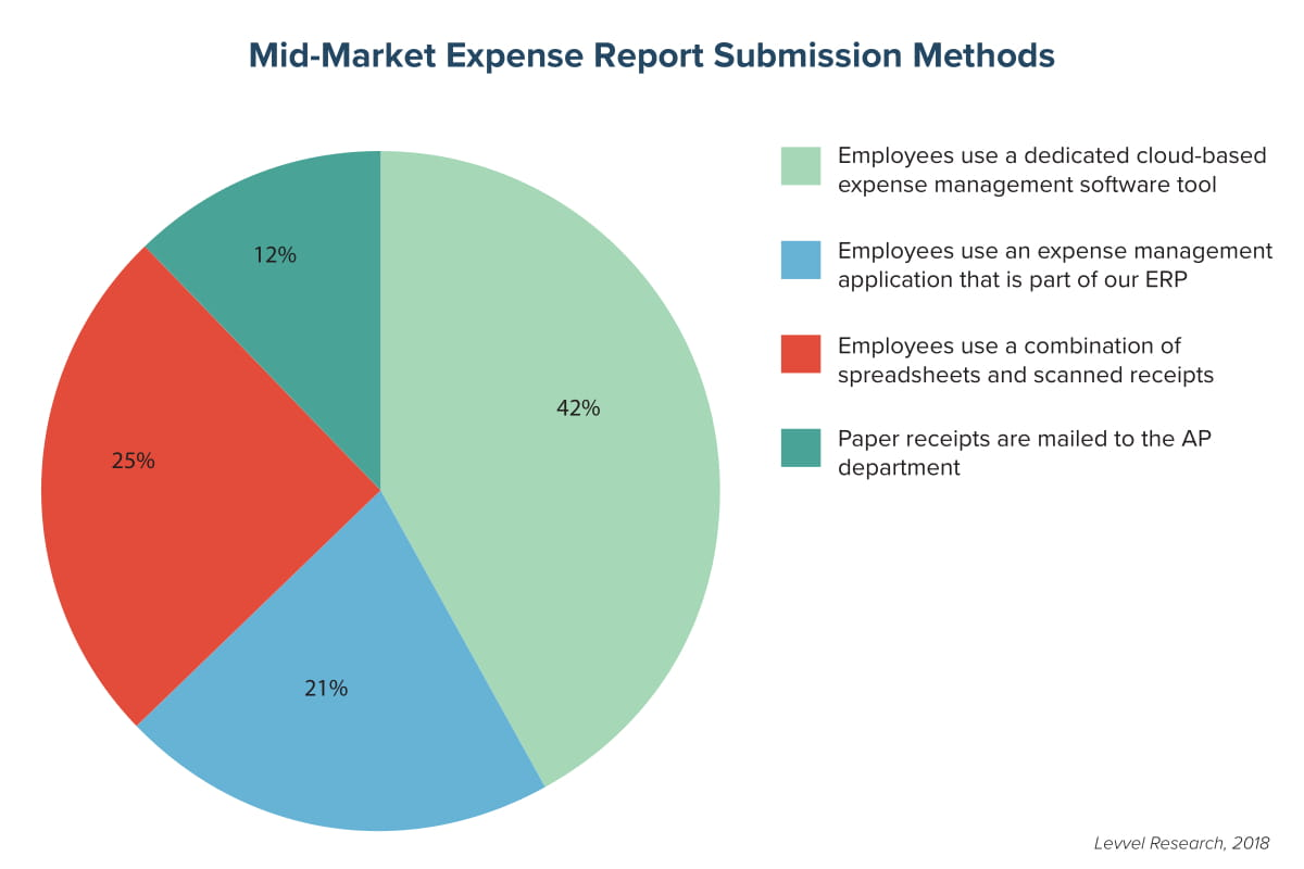Mid-Market Expense Report Submission Methods