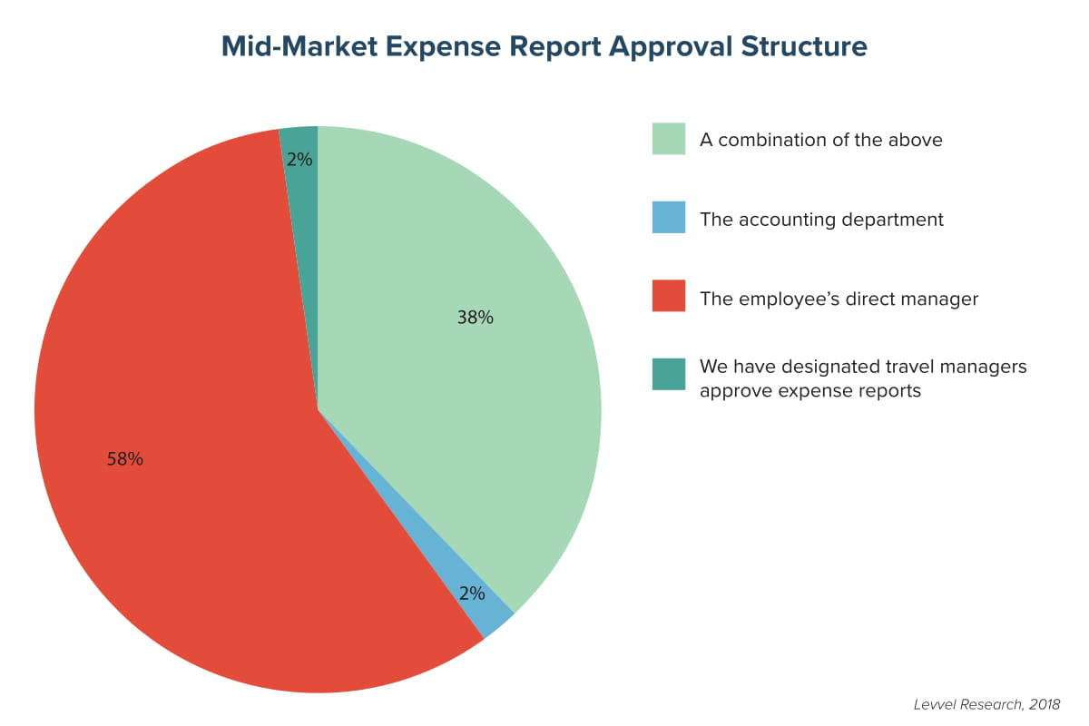 Mid-Market Expense Report Approval Structure
