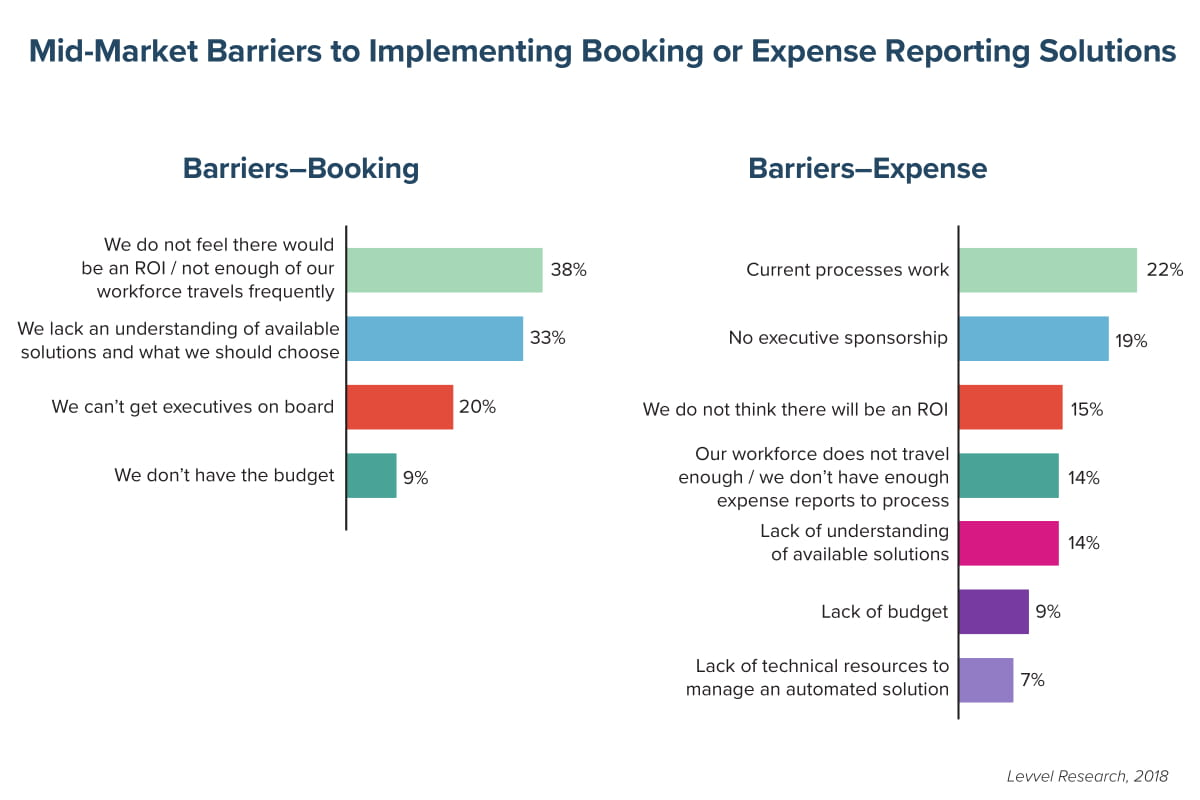 Mid-Market Barriers to Implementing Booking or Expense Reporting Solutions