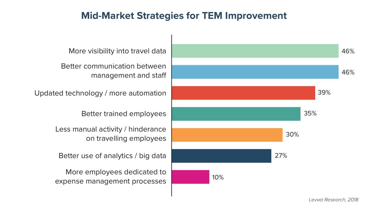 Mid-Market Strategies for TEM Improvement