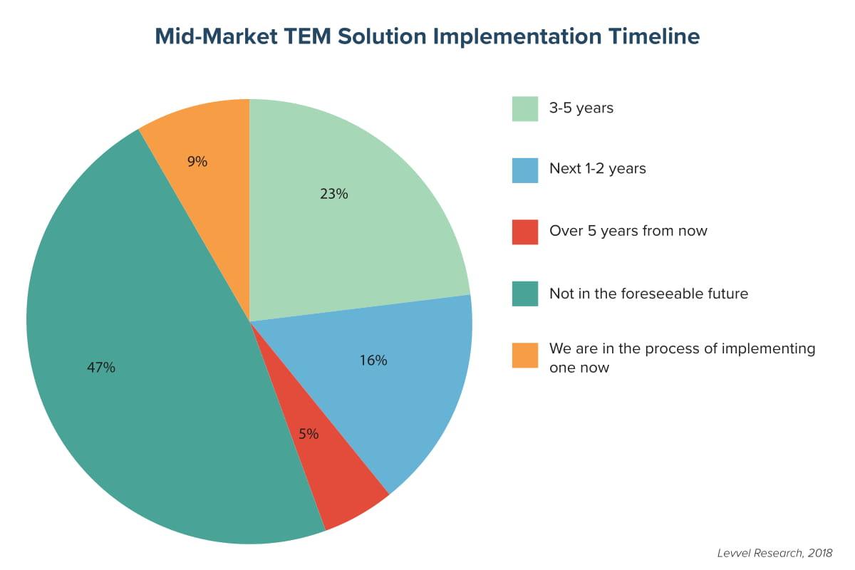 Mid-Market TEM Solution Implementation Timeline