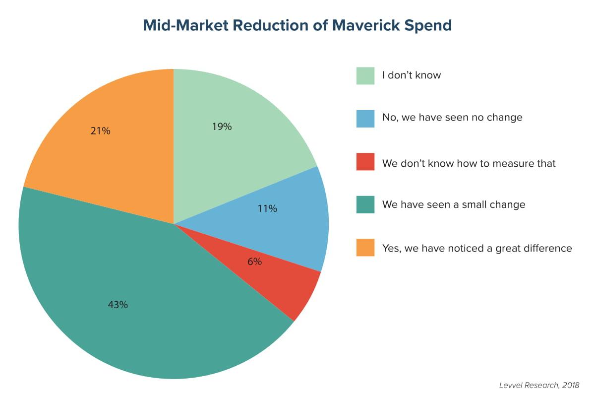 Mid-Market Reduction of Maverick Spend