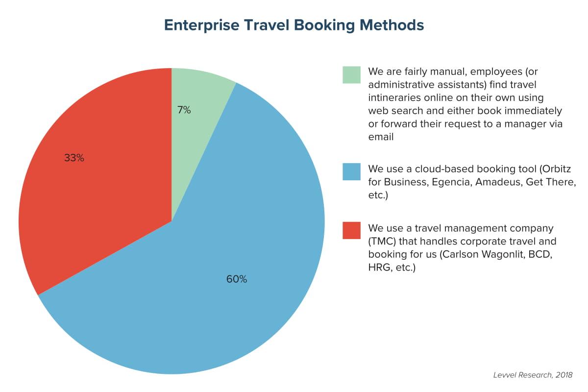 Enterprise Travel Booking Methods