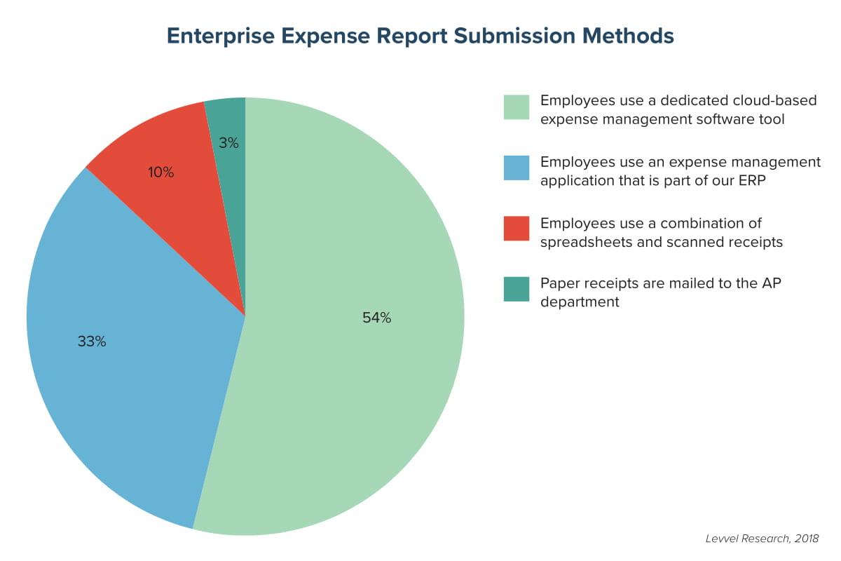 Enterprise Expense Report Submission Methods