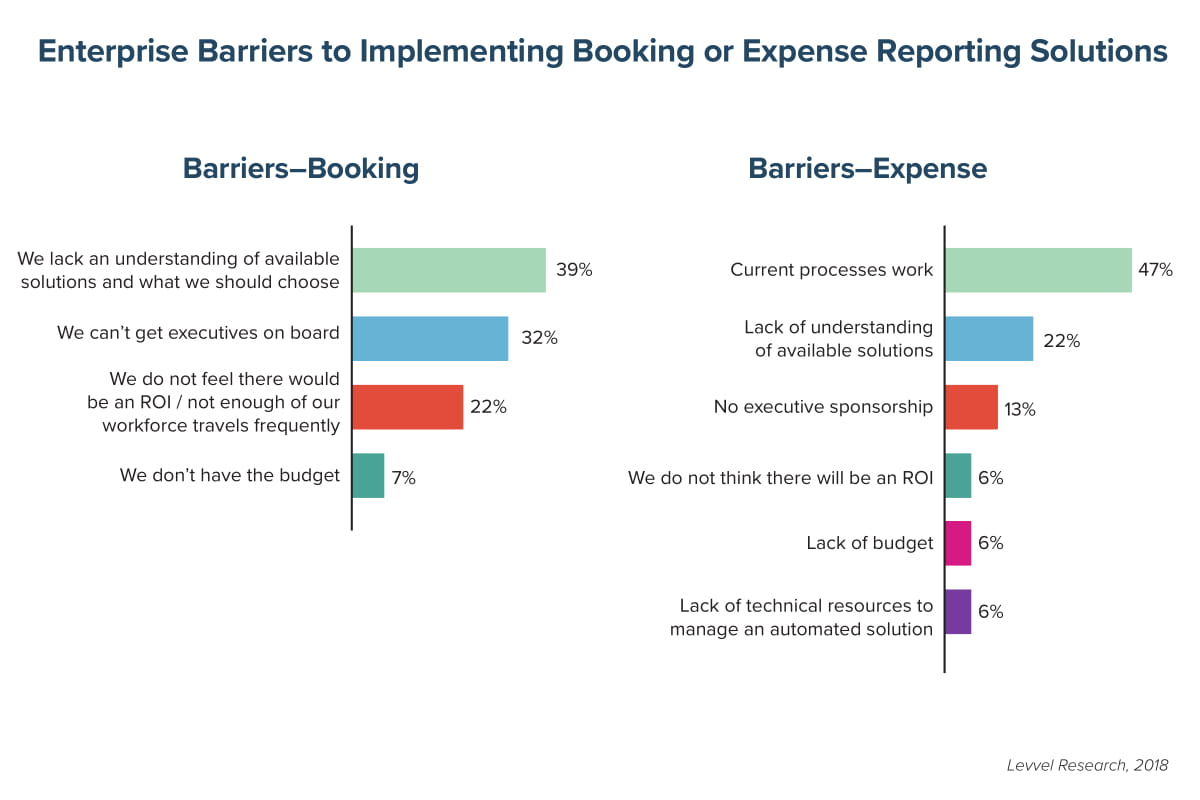 Enterprise Barriers to Implementing Booking or Expense Reporting Solutions
