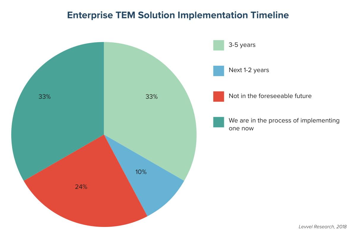 Enterprise TEM Solution Implementation Timeline