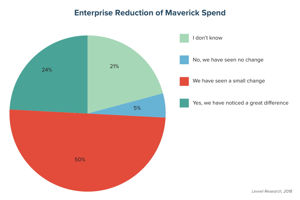 Enterprise Reduction of Maverick Spend