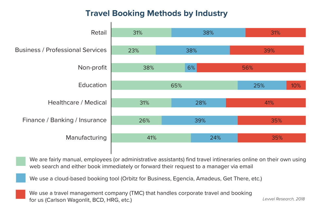 Travel Booking Methods by Industry