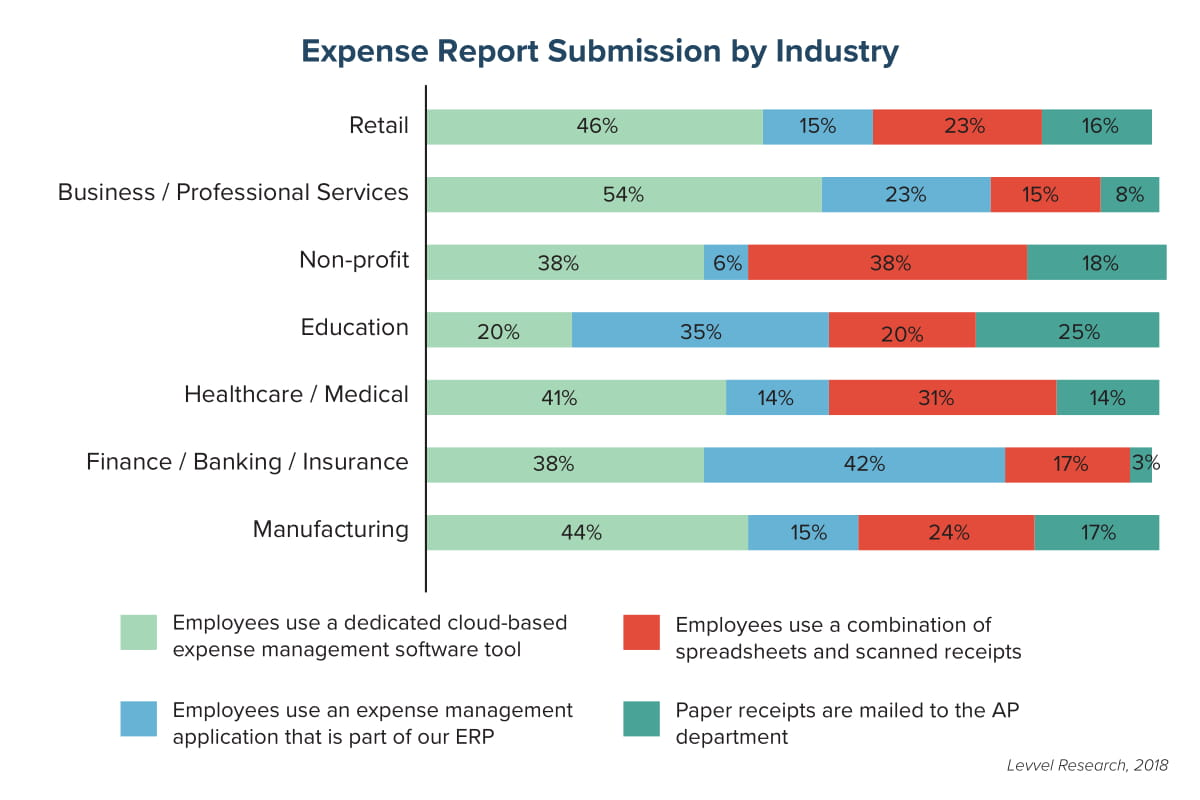 Expense Report Submission by Industry