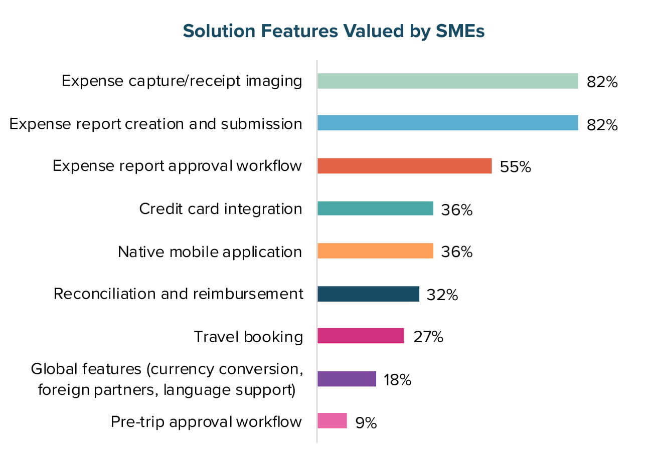 Solution Features Valued by SMEs