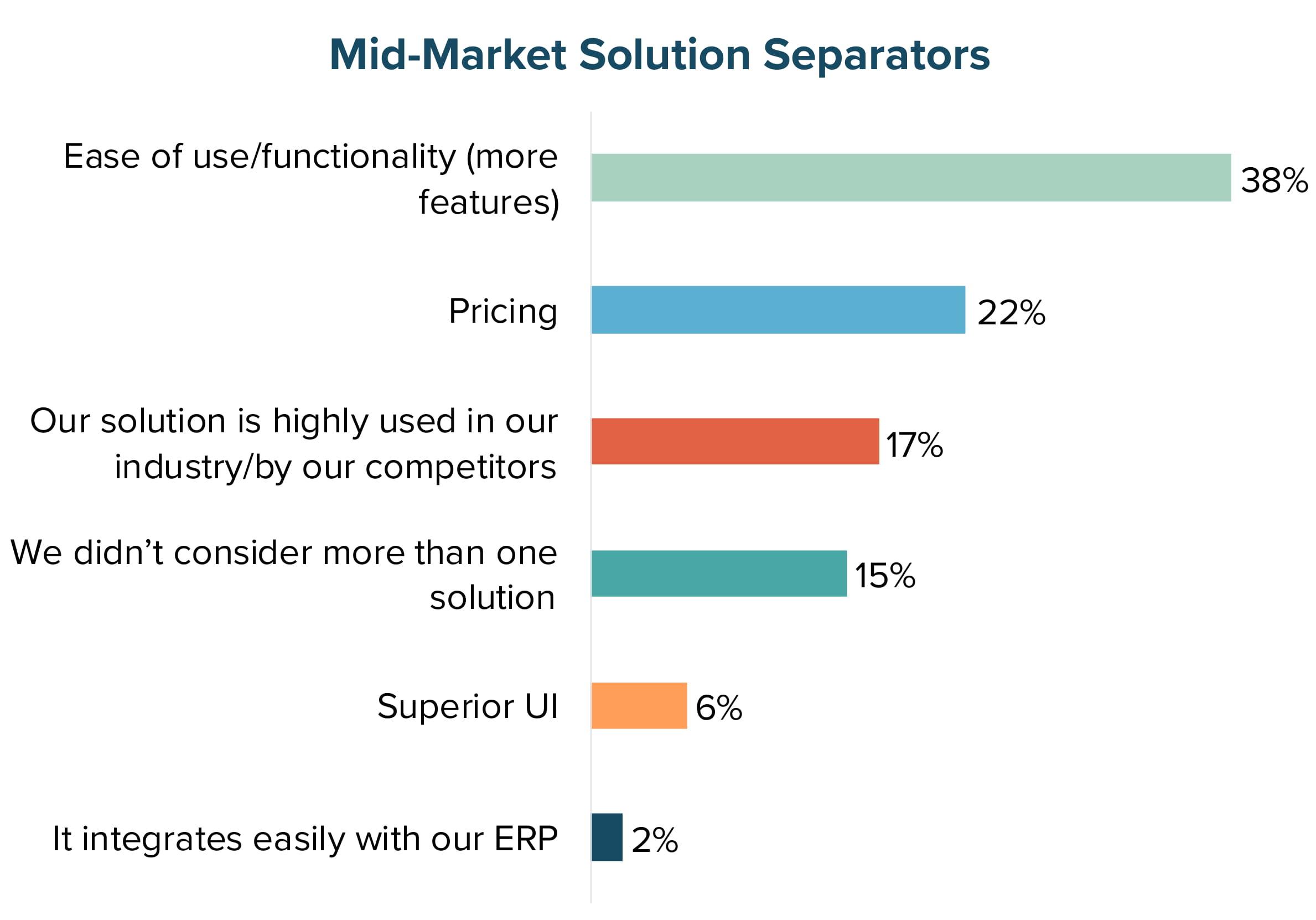 Mid-Market Solution Separators