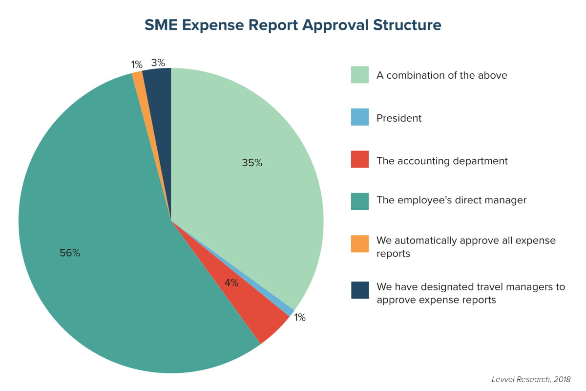 SME Expense Report Approval Structure