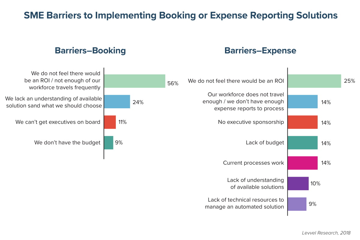 SME Barriers to Implementing Booking or Expense Reporting Solutions