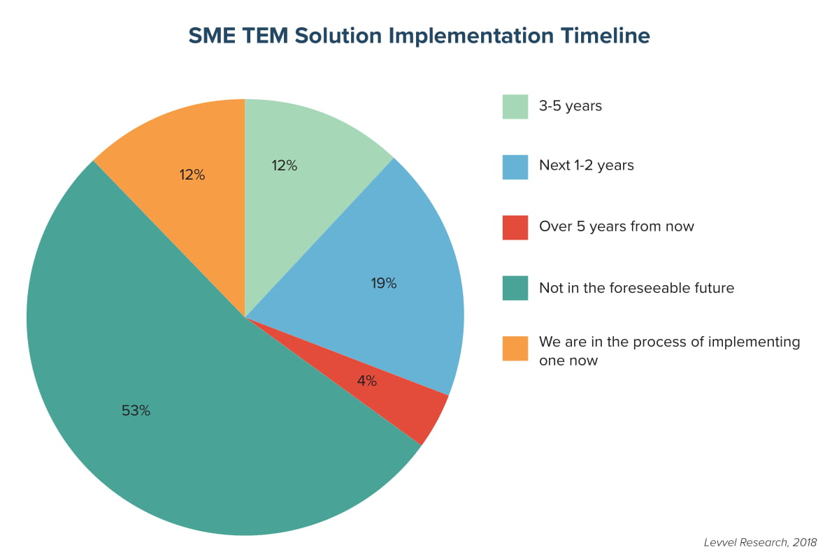 SME TEM Solution Implementation Timeline