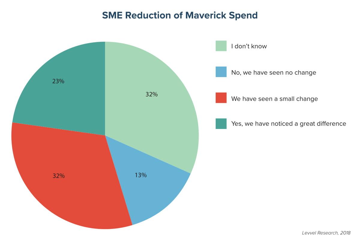 SME Reduction of Maverick Spend