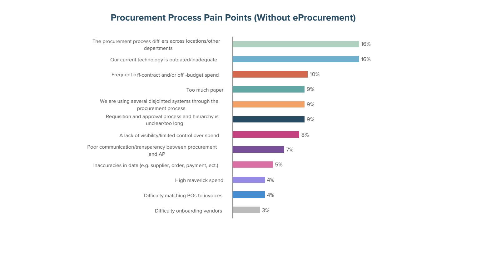 Procurement Process Pain Points