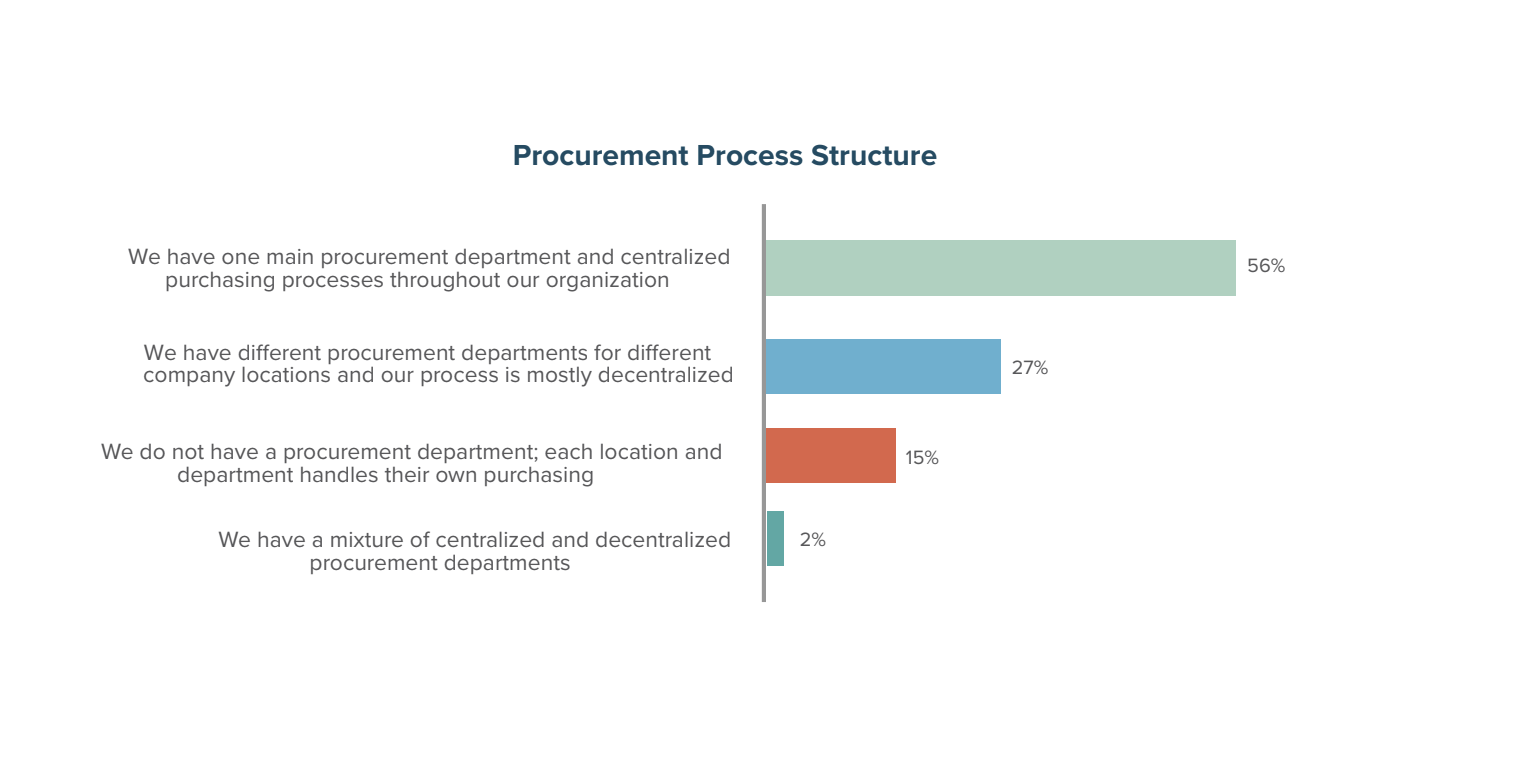 Procure to Pay - 2018 Procurement Insight Report | Levvel