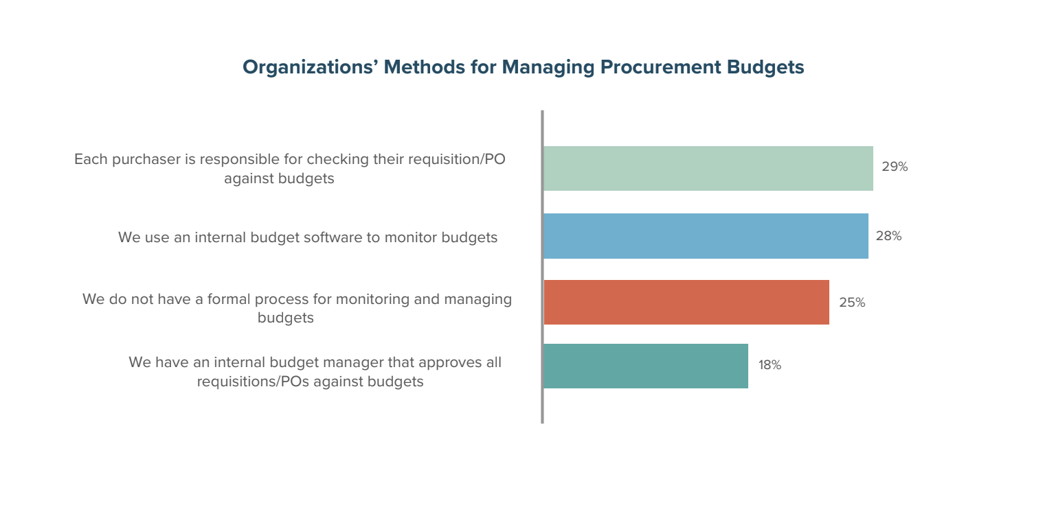 Organizations' Methods for Managing Procurement Budgets