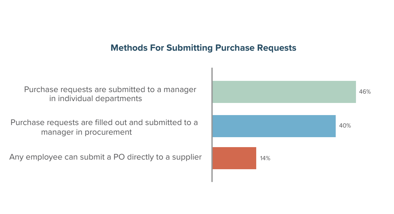 Methods for Submitting Purchase Requests