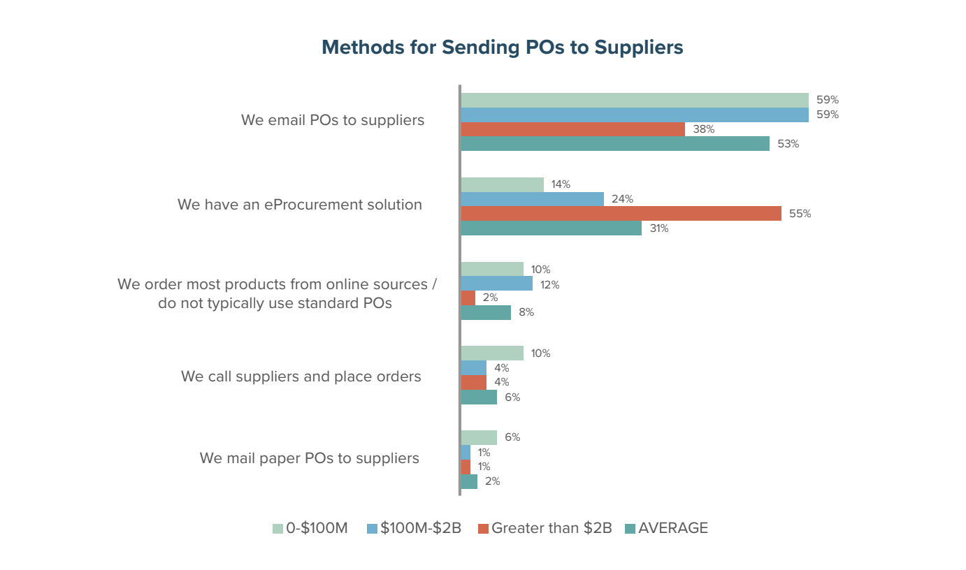 Methods for Sending POs to Suppliers