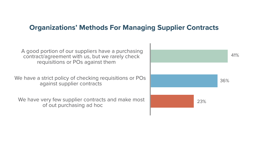 Organizations' Methods for Managing Supplier Contracts