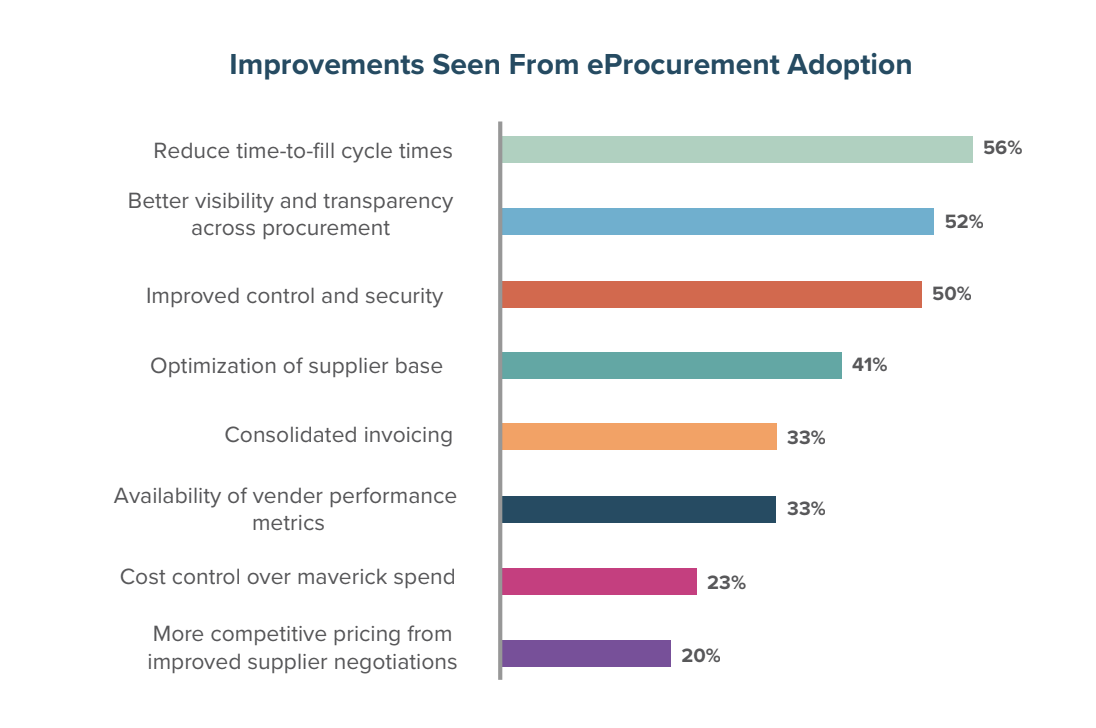 Improvements Seen from eProcurement Adoption