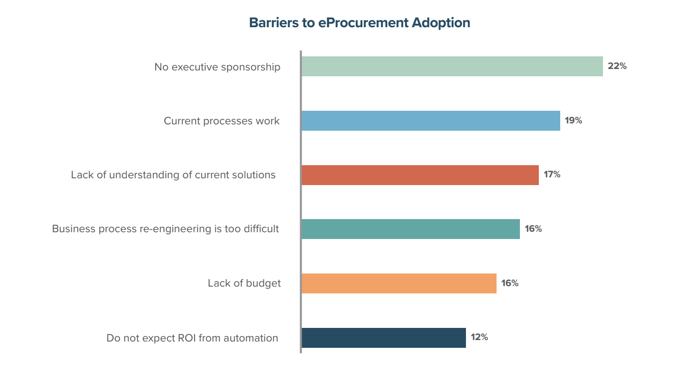 Barriers to eProcurement Adoption