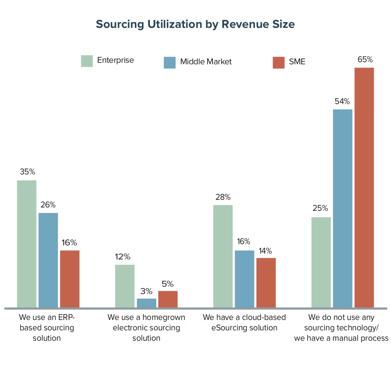 Sourcing Utilization by Revenue Size