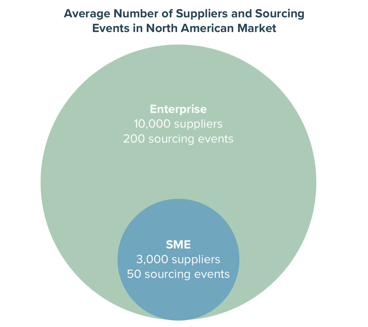 Average Number of Suppliers and Sourcing Events in North American Market
