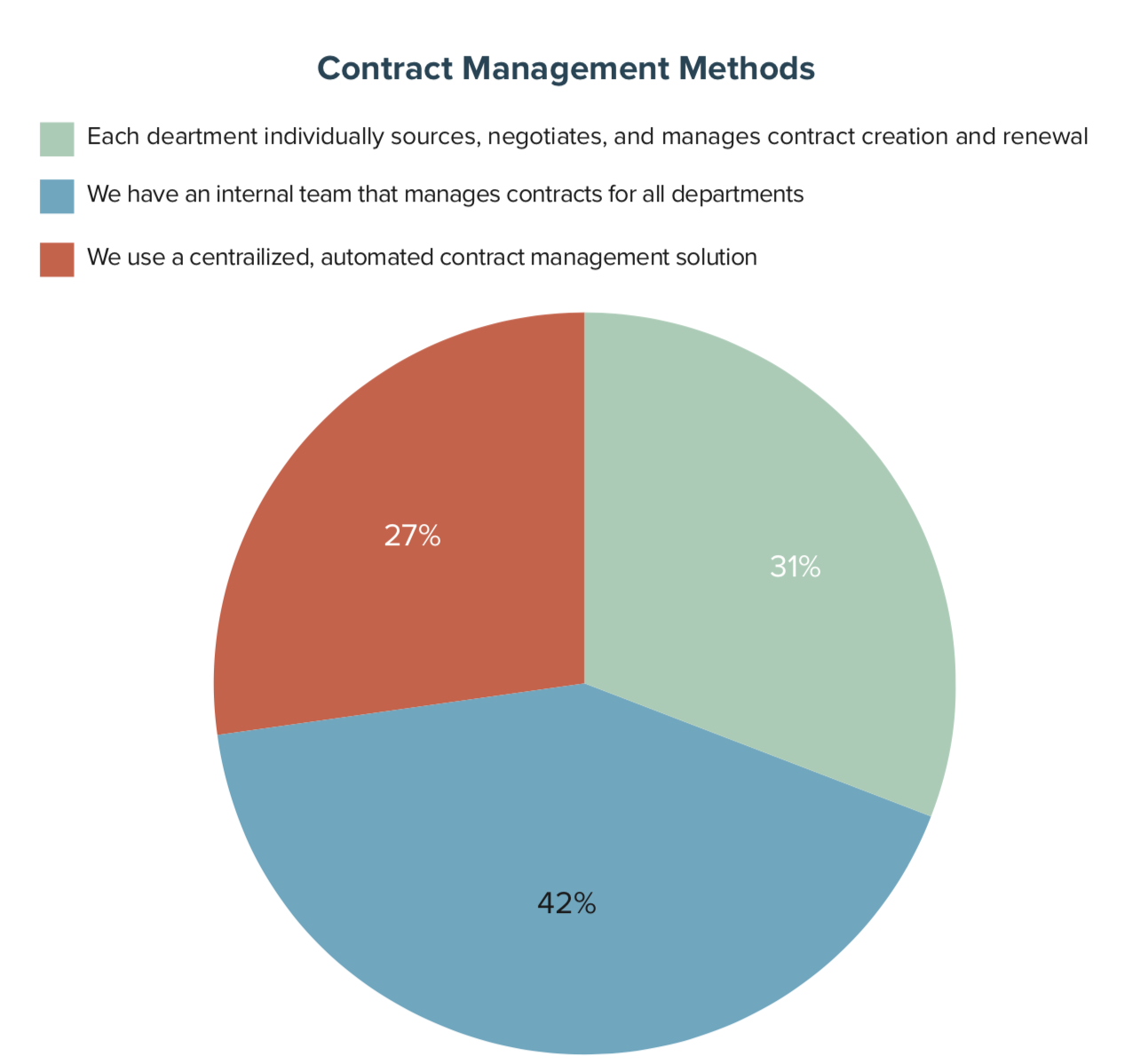 Contract Management Methods