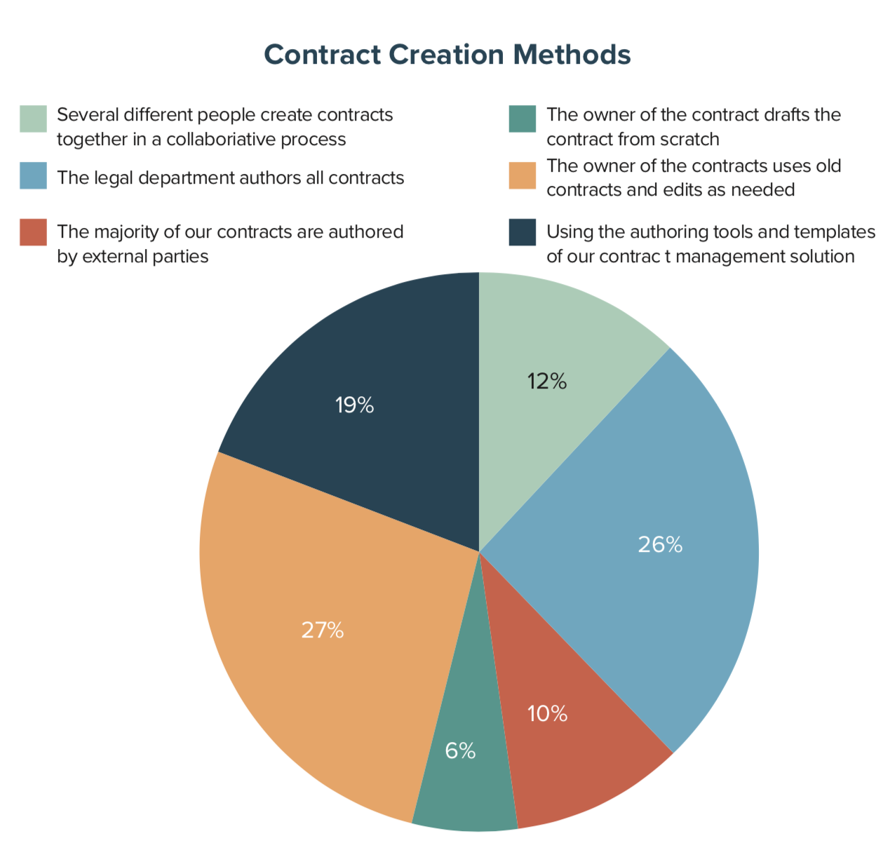 Contract Creation Methods