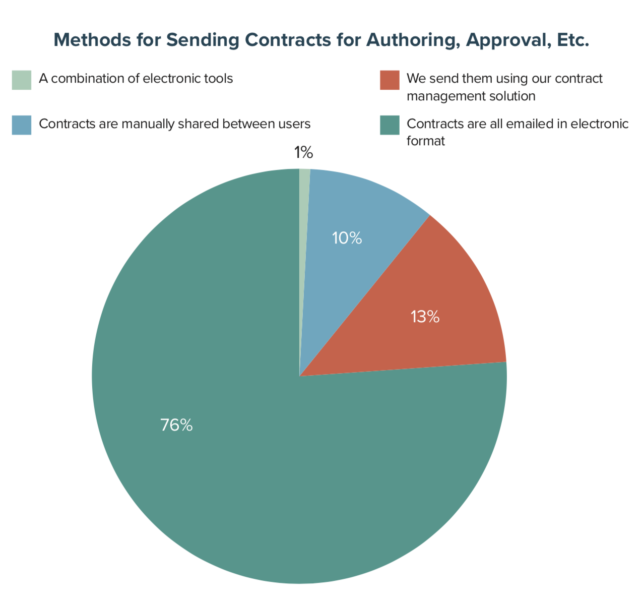 Methods for Sending Contracts for Authoring, Approval, Etc.