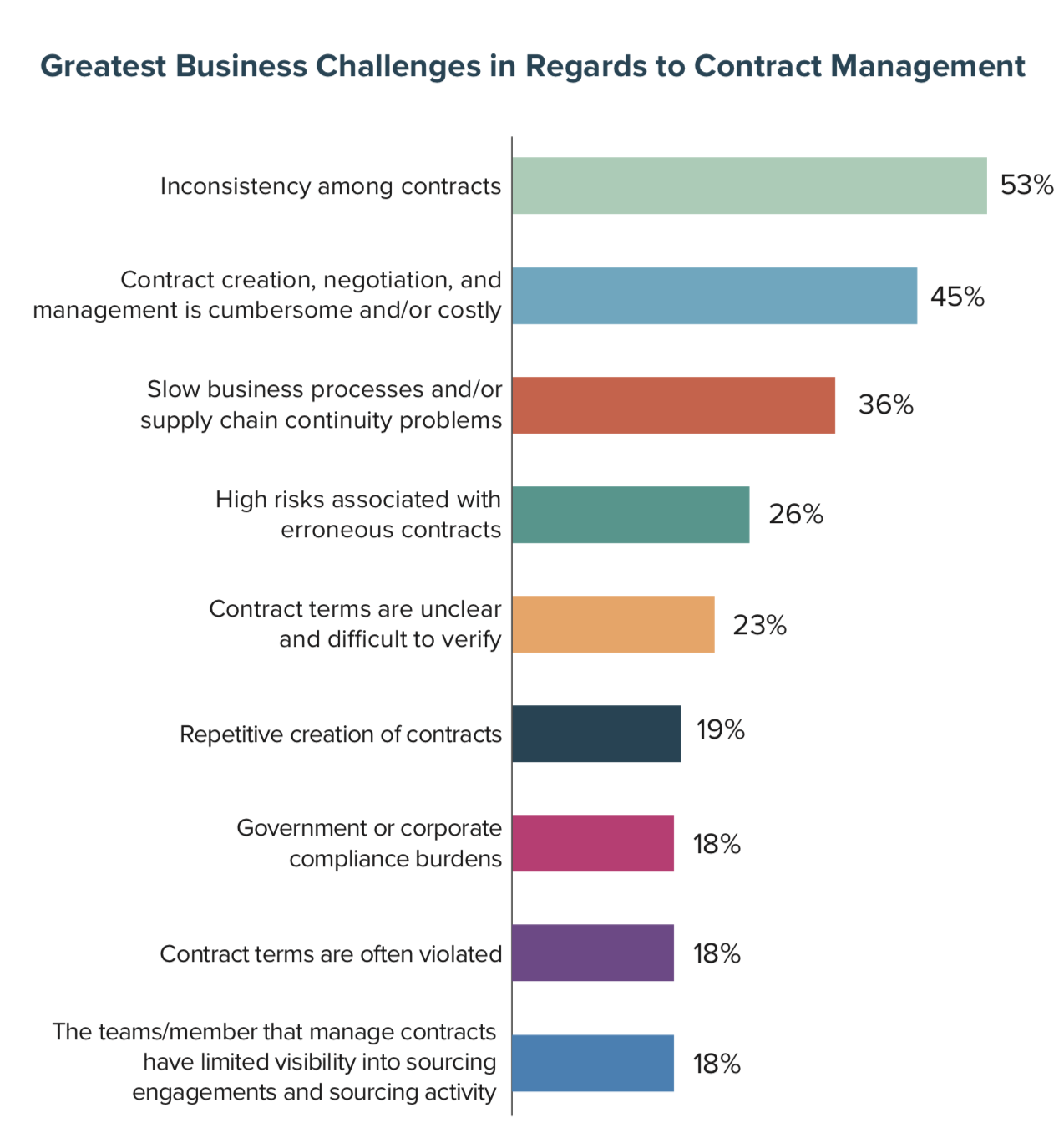 Greatest Business Challenges in Regards to Contract Management