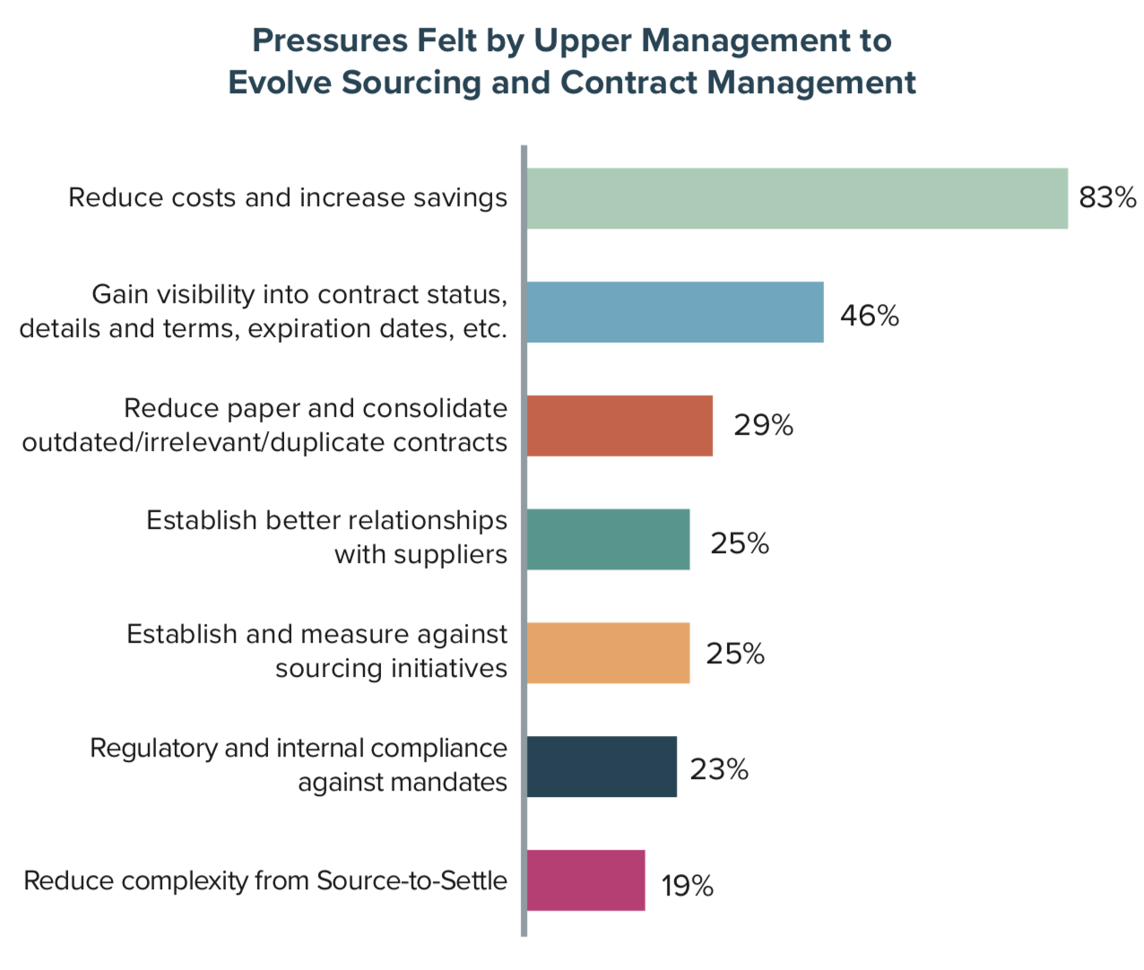 Pressures Felt by Upper Management to Evolve Sourcing and Contract Management