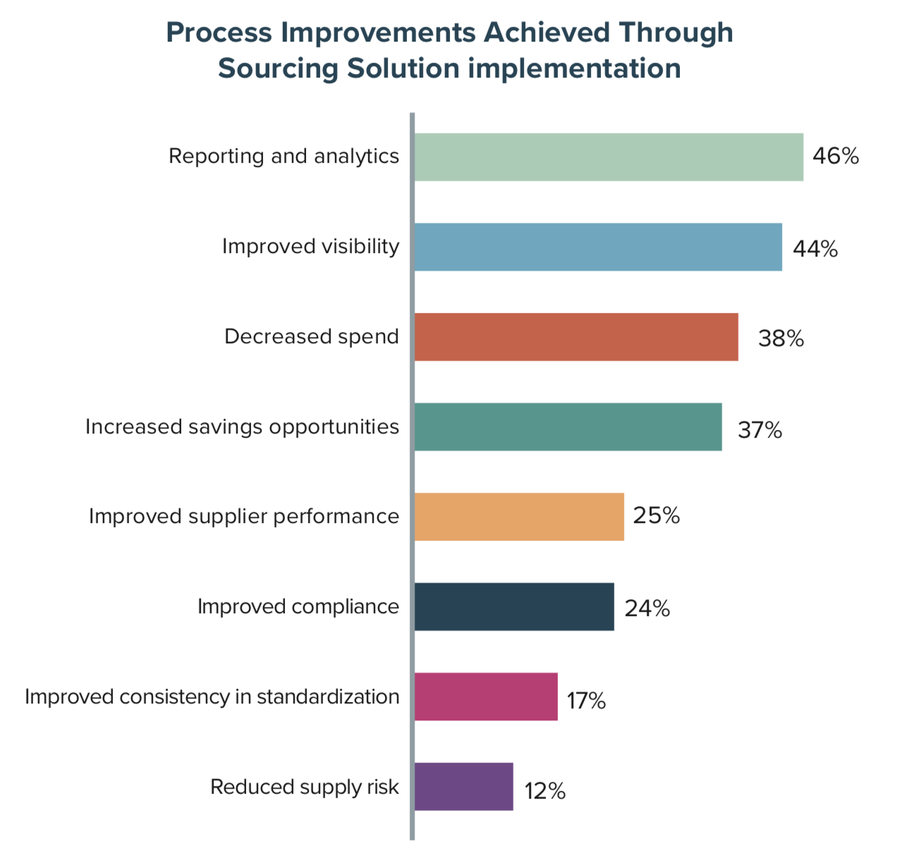 Process Improvements Achieved Through Sourcing Solution Implementation