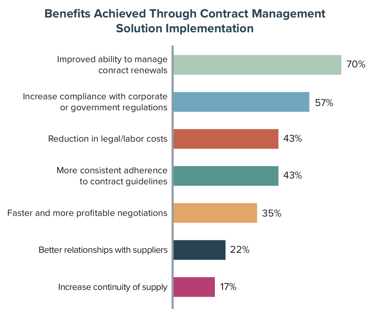 Benefits Achieved Through Contract Management Solution Implementation