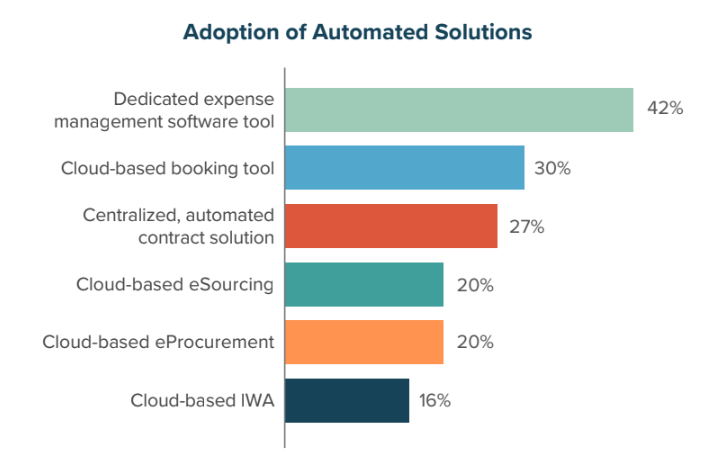 Adoption of Automated Solutions