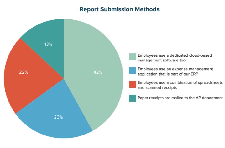 Report Submission Methods