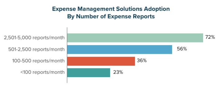 Expense Management Solutions Adoption by Number of Expense Reports