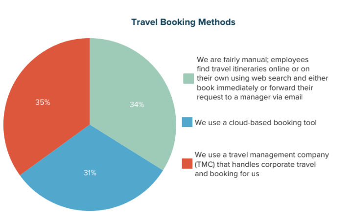 Travel Booking Methods