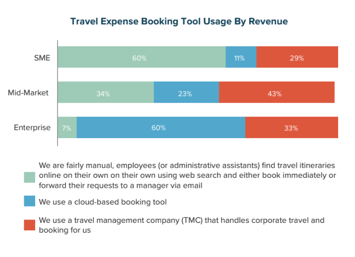 Travel Expense Booking Tool Usage by Revenue