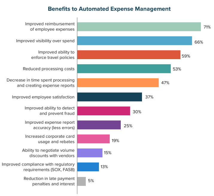 Benefits to Automated Expense Management