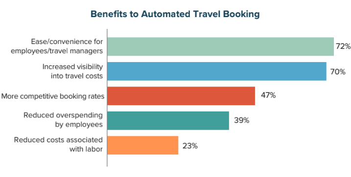 Benefits to Automated Travel Booking