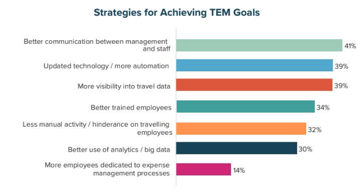 Strategies for Achieving TEM Goals